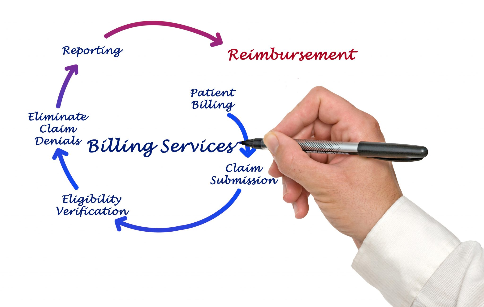 leader in Health Care billing and revenue cycle management